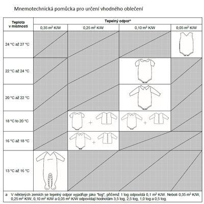 Spací vak ERGOBABY (0-6 m.) 2020 - 4