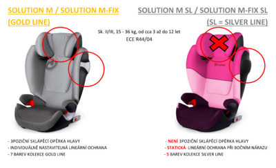 Autosedačka CYBEX Solution M-fix SL Silver Line 2019 - 5