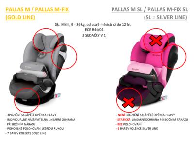 Autosedačka CYBEX Pallas M-fix SL Silver Line 2021 - 6