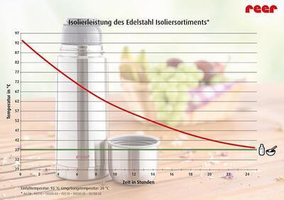 Termoska z nerez oceli REER DesignLine 350 ml 2021 - 7