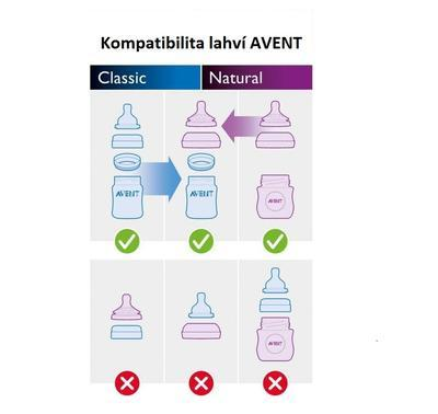 Skleněná láhev AVENT Natural 120 ml (1 ks) 2017 - 7